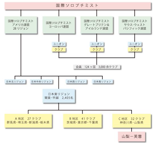 ソロプチミストの組織図